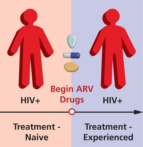 HIV+COVID-19