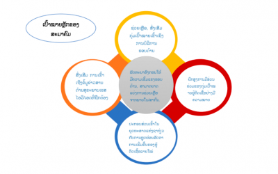 ຍຸດທະສາດ ຂອງສະມາຄົມ  APL+ strategy 2021-2026